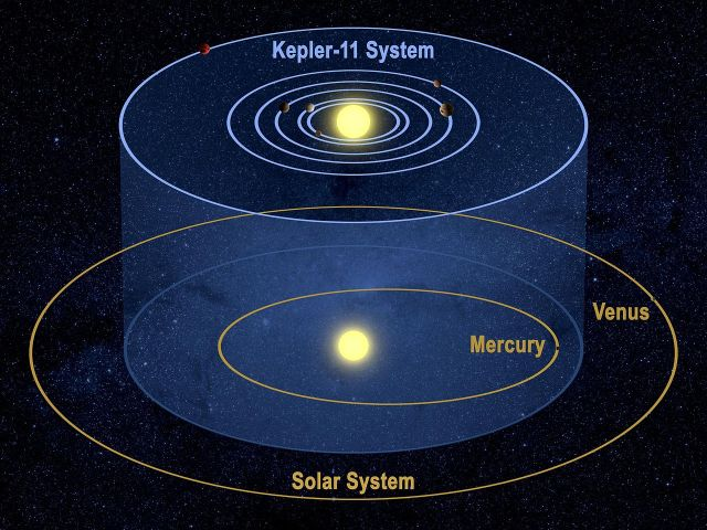 Comparison of the Kepler-11 System and our Solar System. Credit: NASA/Tim Pyle.