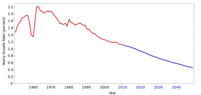 Rate of world population growth over time. Exponential growth would be a flat line. Credit: Wikipedia.