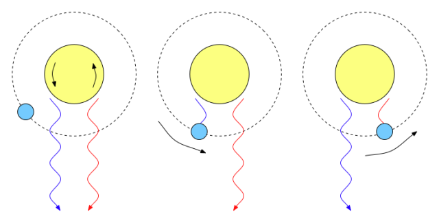 Illustration of the Rossiter-McLaughlin Effect. Credit: Nicholas Shanks.