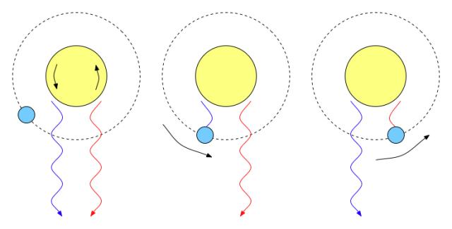 Illustration of the Rossiter-McLaughlin Effect. Credit: Nicholas Shanks.