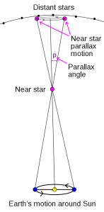 How distances to stars are measured with parallax.