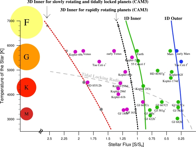 Plot of planets with stellar type against amount of sunlight received, including the tidal locking radius (Yang et al. 2014).